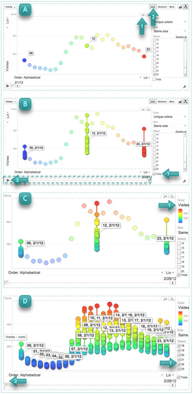 Visualisation avec animation graphique