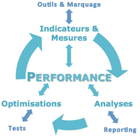 Les prestations Analytics