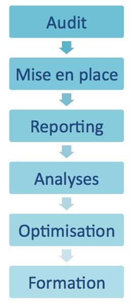 Prestations Web Analytics